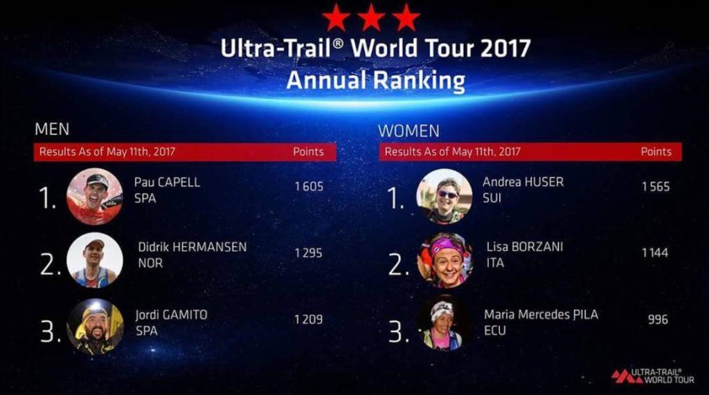 Utra Trail World Tour 2017 Ranking